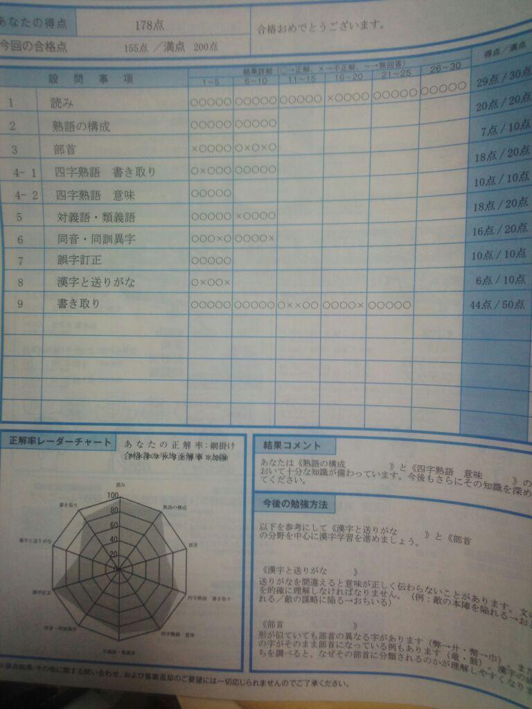 漢検2級の検定結果通知