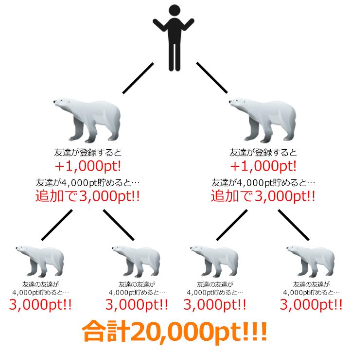 i2iポイントの友達紹介キャンペーンでどんどん白熊を増やそう